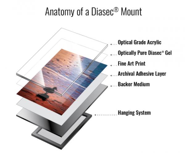 DIASEC acrylic print process